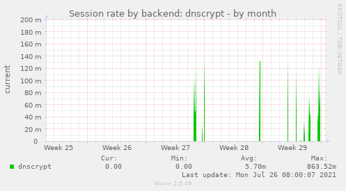 Session rate by backend: dnscrypt