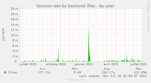 Session rate by backend: files