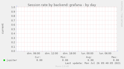 Session rate by backend: grafana