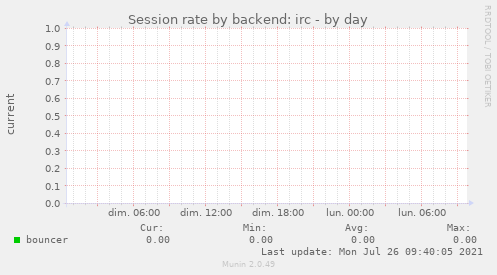 Session rate by backend: irc