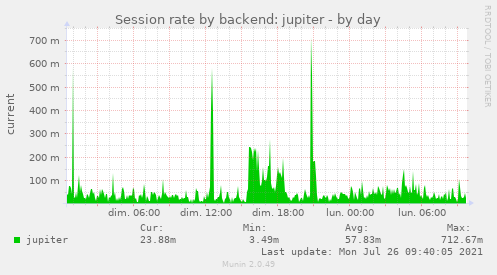 Session rate by backend: jupiter