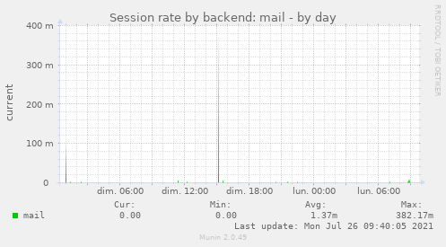 Session rate by backend: mail