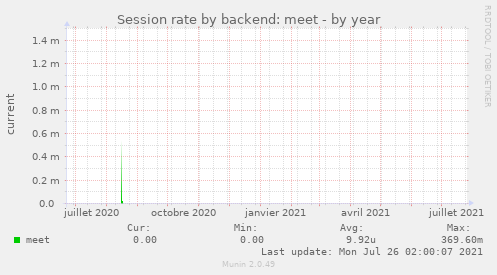 Session rate by backend: meet