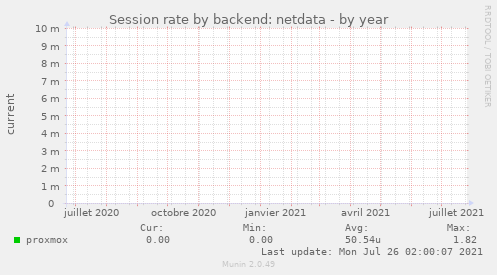 Session rate by backend: netdata