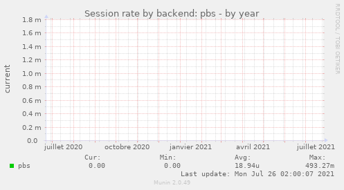 Session rate by backend: pbs