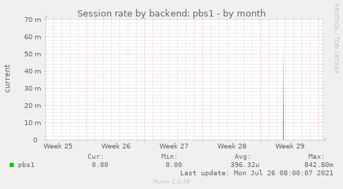 Session rate by backend: pbs1