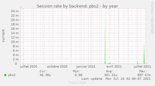 Session rate by backend: pbs2