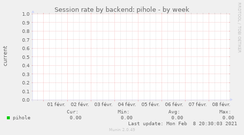 Session rate by backend: pihole