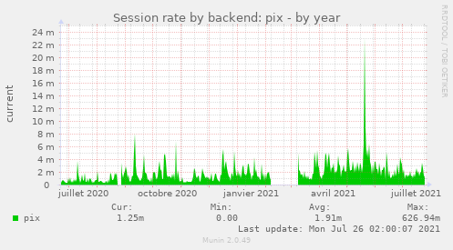 Session rate by backend: pix
