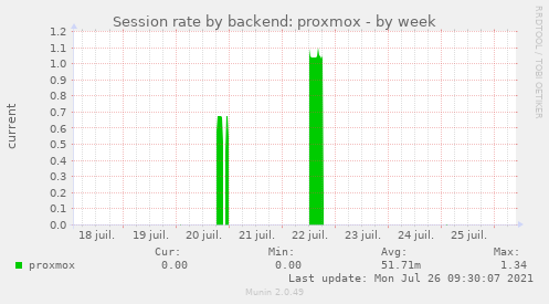 Session rate by backend: proxmox