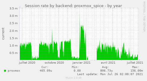 Session rate by backend: proxmox_spice