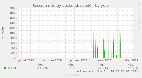 Session rate by backend: seed0