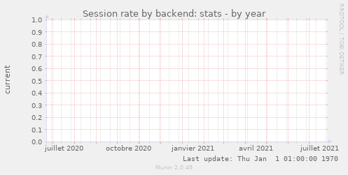 Session rate by backend: stats