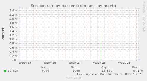 Session rate by backend: stream