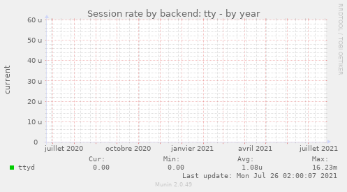 Session rate by backend: tty