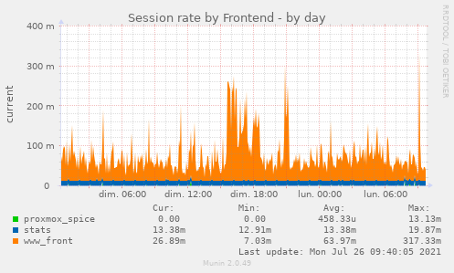 Session rate by Frontend