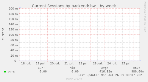 Current Sessions by backend: bw