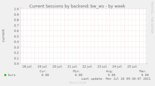 Current Sessions by backend: bw_ws