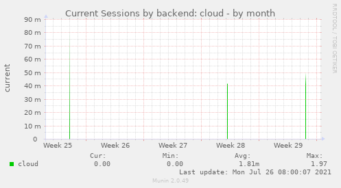 Current Sessions by backend: cloud