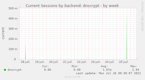 Current Sessions by backend: dnscrypt
