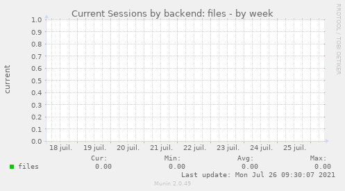 Current Sessions by backend: files
