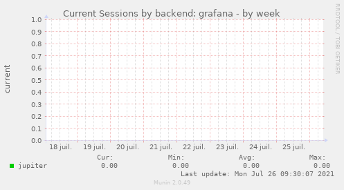 Current Sessions by backend: grafana