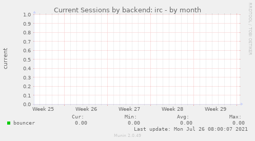 Current Sessions by backend: irc