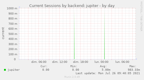 Current Sessions by backend: jupiter