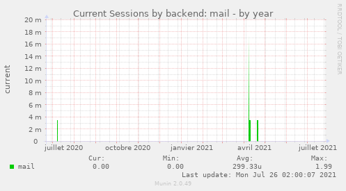 Current Sessions by backend: mail