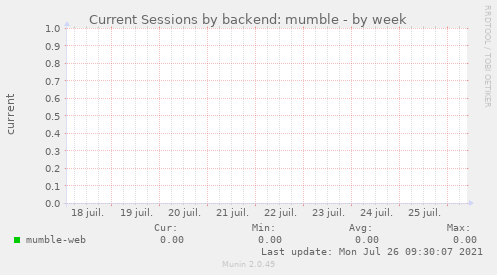 Current Sessions by backend: mumble