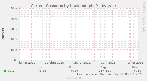 Current Sessions by backend: pbs2