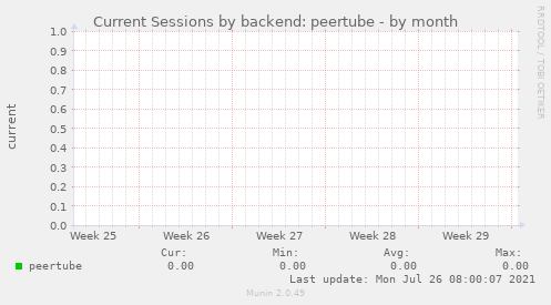 Current Sessions by backend: peertube