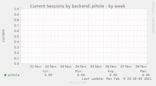 Current Sessions by backend: pihole