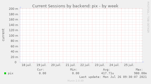 Current Sessions by backend: pix