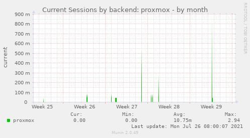 Current Sessions by backend: proxmox