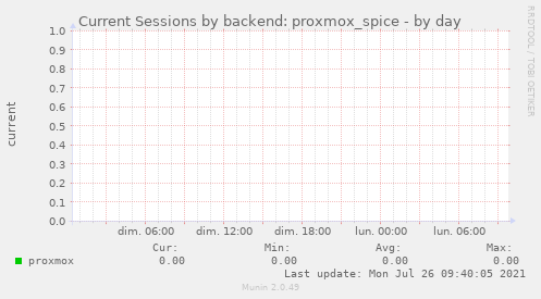 Current Sessions by backend: proxmox_spice