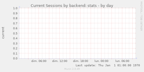 Current Sessions by backend: stats