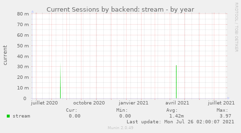 Current Sessions by backend: stream