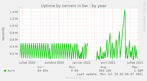 Uptime by servers in bw