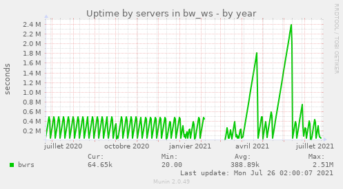 Uptime by servers in bw_ws