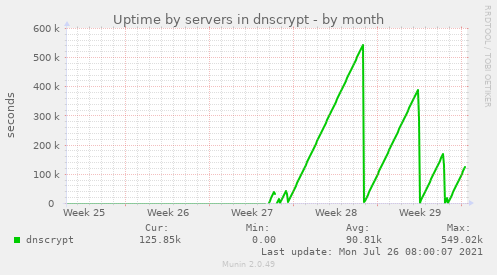 Uptime by servers in dnscrypt