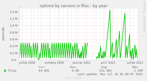 Uptime by servers in files