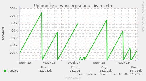 Uptime by servers in grafana