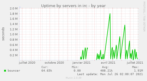 Uptime by servers in irc