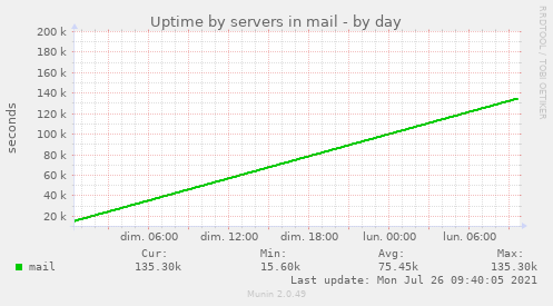 Uptime by servers in mail