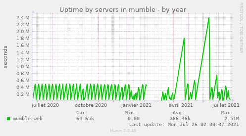 Uptime by servers in mumble