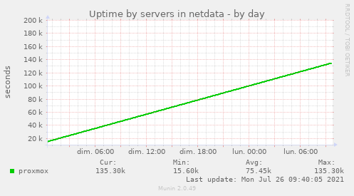 Uptime by servers in netdata