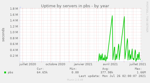 Uptime by servers in pbs