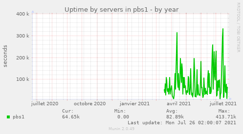 Uptime by servers in pbs1