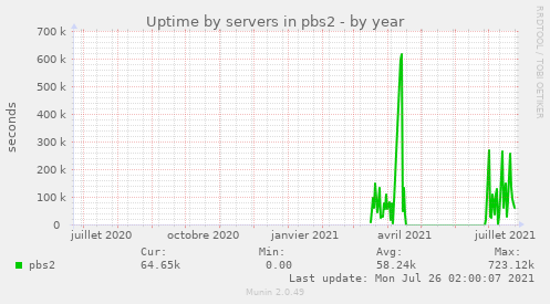Uptime by servers in pbs2